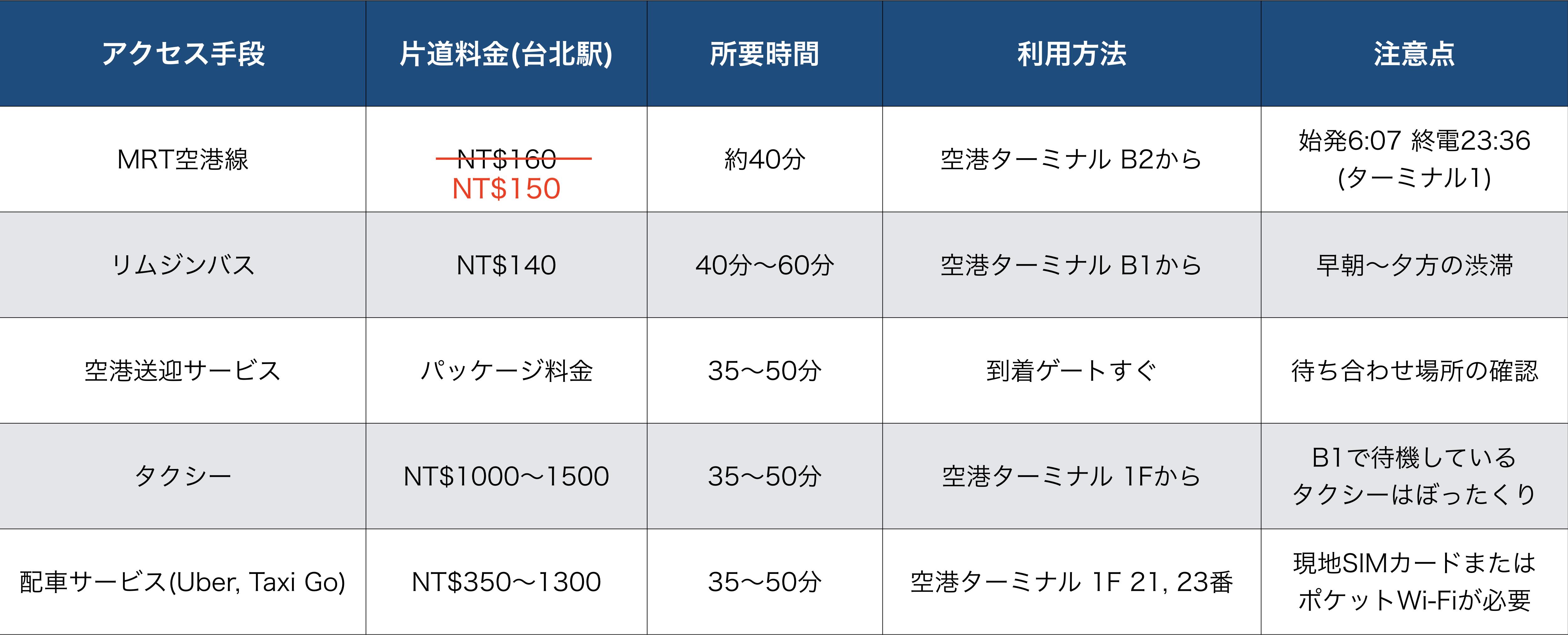 【在住者おすすめ】桃園国際空港から台北市内への移動アクセス方法・手段ガイド
