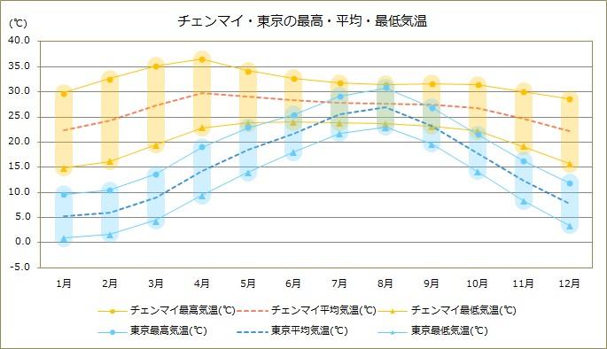 チェンマイの天気(年間の気温・降水・UV・湿度・大気汚染)、おすすめ ...